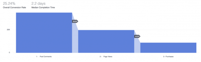 Facebook Analytics Funnel