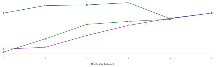 Facebook Analytics Customer Lifetime Value