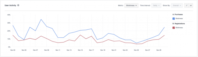 Facebook Analytics Stickiness