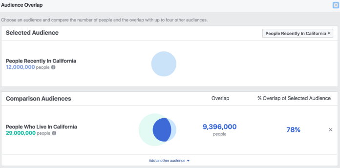 Facebook Location Targeting - Audience Overlap People Recently In vs People Who Live In California
