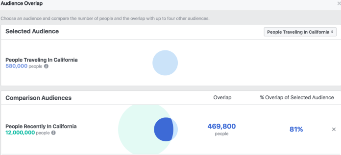 Facebook Audience Insights Overlap - Traveling vs Recently In - California