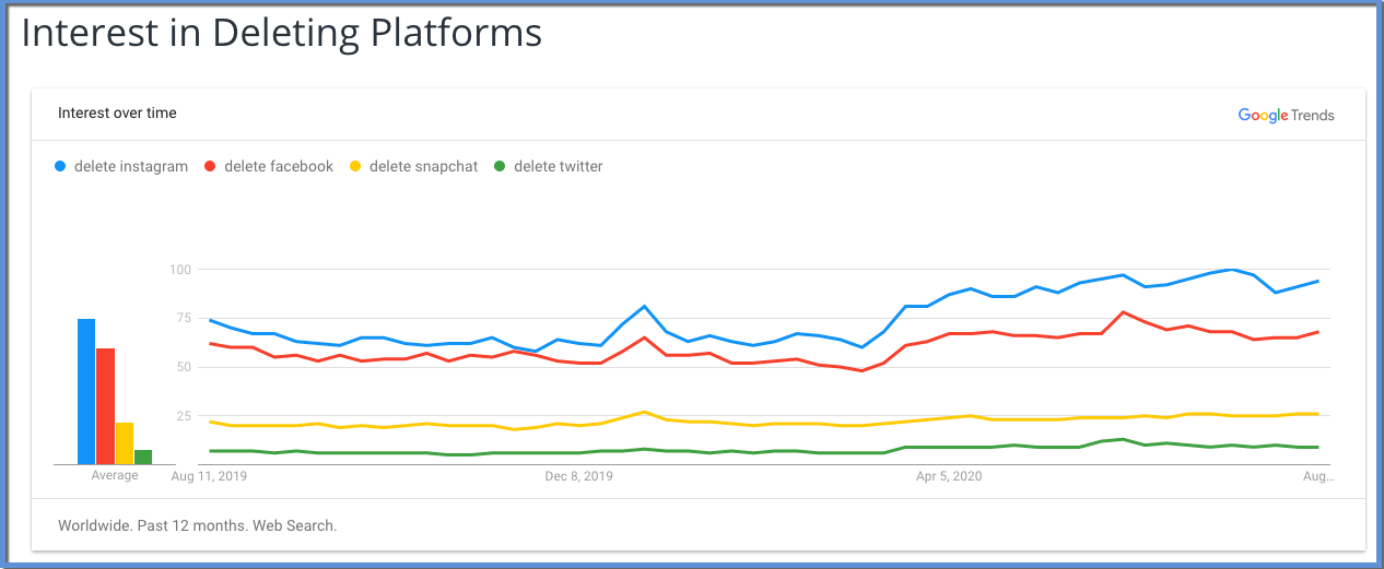 """Image shows Google Trends chart illustrating change in search popularity for """"delete instagram"""", """"delete facebook"""", """"delete snapchat"""", and """"delete twitter"""". """"delete instagram"""" is the largest on the graph, followed by """"delete facebook"""", then """"delete snapchat"""", then """"delete twitter"""". The date starts at Aug 11, 2019 on the left, ending nearly July, 2020. There is a high point that occurs nearer to the right of the graph."""