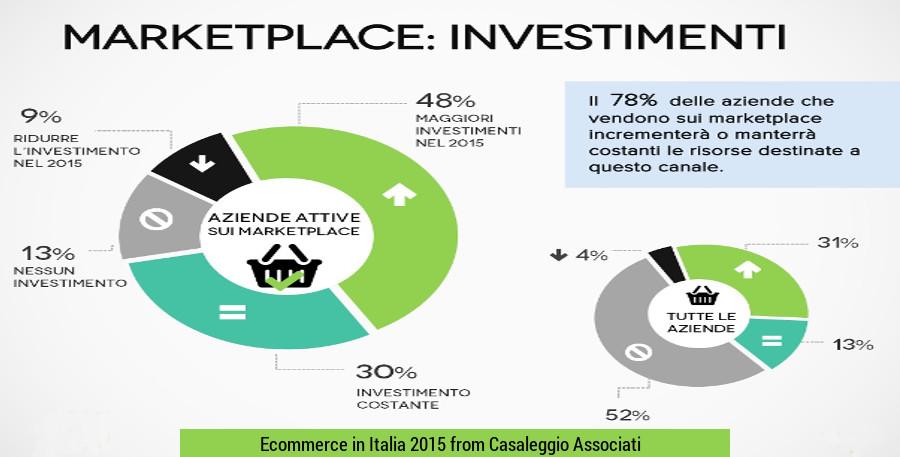 E-commerce 2015: quali e quanti investimenti