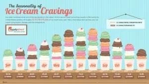 Consumo-gelato-USA