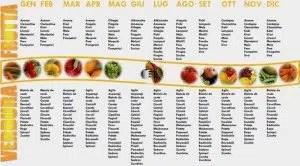 Frutta-verdura-stagione