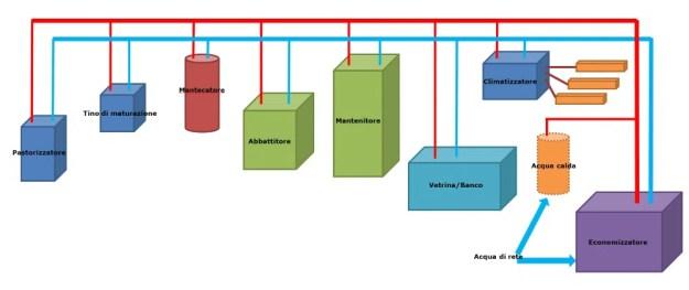 gelateria-consumo-acqua-economizzatore