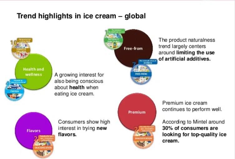 Consumo-gelato-trend