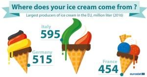 I maggiori produttori di gelato in Unione Europea