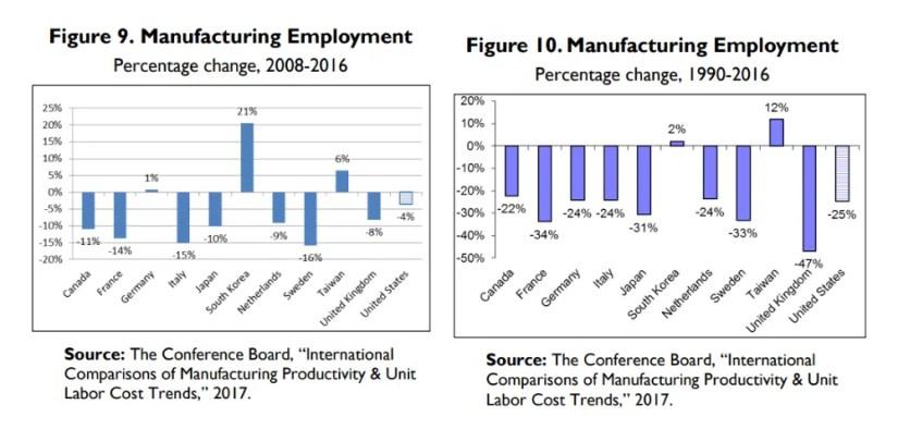 Rapporto sull'industria manifatturiera USA e le prospettive internazionali