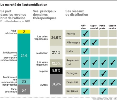 Reseaux-distribution-pharmacie-europeen
