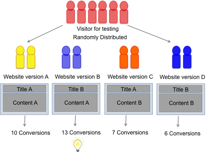 difference-mvt-et-ab-testing