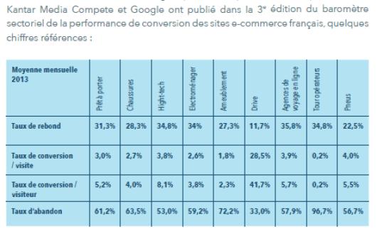 KPI-sites-e-commerce-Francais-kantar-google