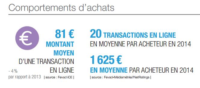 panier-moyen-marche-ecommerce-france-2014-2015