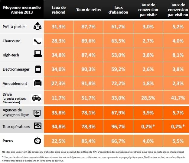 taux-conversion-secteurs-internet