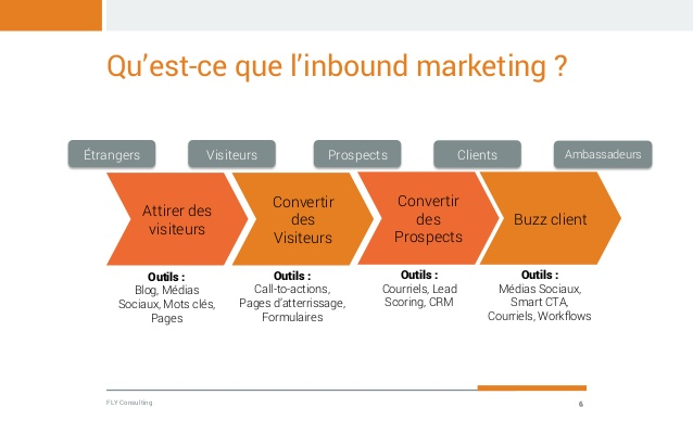 inbound-marketing-definition-exemple-outbound-outils