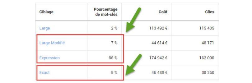 analyse-ciblage-google-ads
