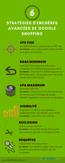 infographie-strategie-enchere-avancee-google-shopping