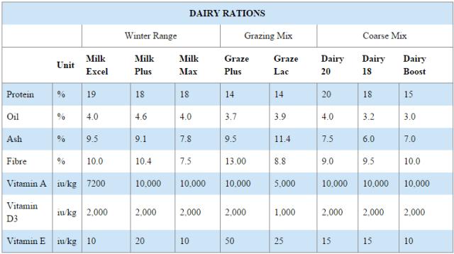 Liffey Mills dairy ration graph