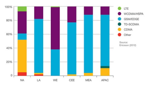 Mobile subscriptions by technology and region 2012