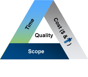 Quality - Triple Constraint
