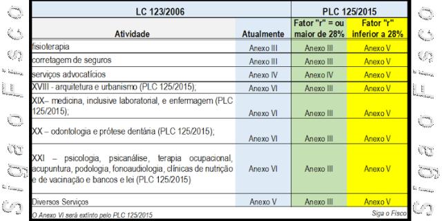SN PLC 125 - ATIVIDADES Fator R