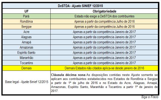 DeSTDA - ESTADOS-1