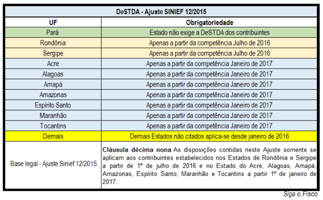 DeSTDA - ESTADOS