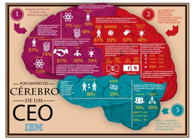 Entenda como funciona o cérebro das pessoas de sucesso