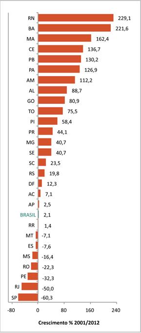 Tabela mostra o crescimento das taxas de homicídio de 2002 a 2012, em que Goiás aparece na nona posição
