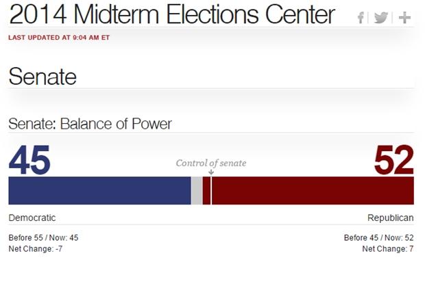 Obama perde maioria no Senado e republicanos prometem fim de mandato mais difícil