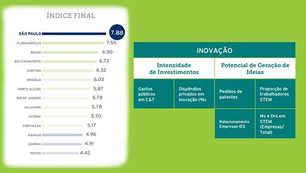 Goiânia é a penúltima capital em investimentos em inovação | Foto: reprodução