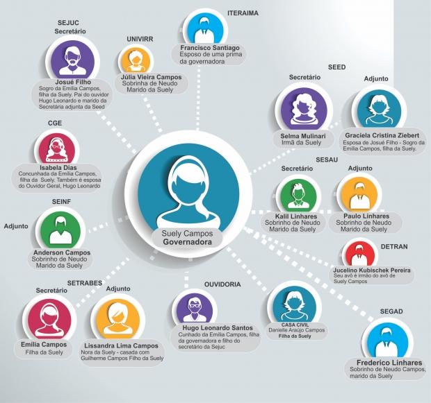 Rede de nomeações da governadora (clique na imagem para expandir) | Foto: MPRR