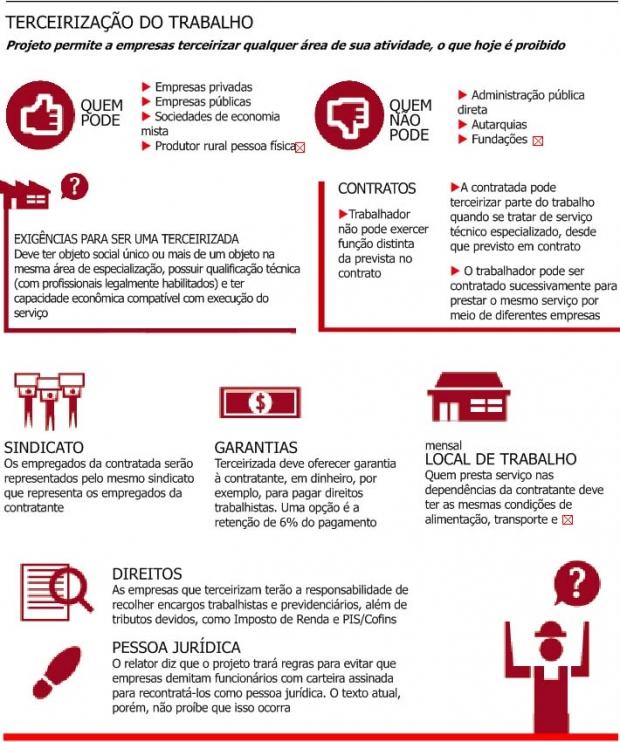 Reprodução de infográfico da Folha de S.Paulo