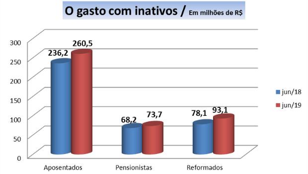 Goiás deixa de economizar R$ 11 bilhões sem reforma, R$ 1,9 bilhão só com PMs e bombeiros