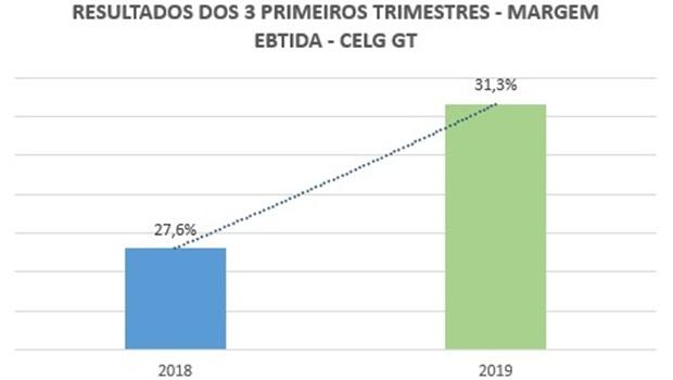Celg GT lucra  R$ 44,7 milhões nos três primeiros trimestres de 2019