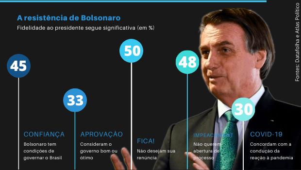 Com Centrão e um terço dos brasileiros, Bolsonaro se blinda do impeachment