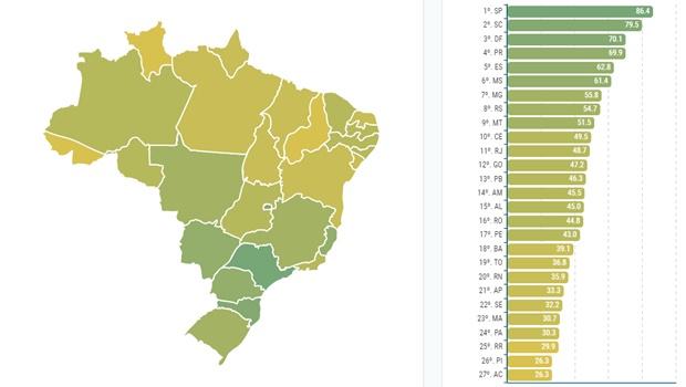 Ranking de Competitividade: Goiás avança uma posição em 2020