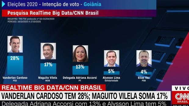 Vanderlan lidera disputa em Goiânia com 28% em pesquisa realizada pela CNN Brasil