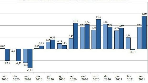 Goiânia registra 1,40% na prévia da inflação sendo a terceira maior do país
