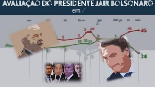 O antipetismo que elegeu Bolsonaro é o mesmo que agora pode derrubá-lo