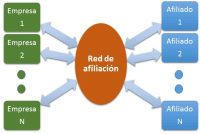 ¿Cómo funciona una red de afiliados?