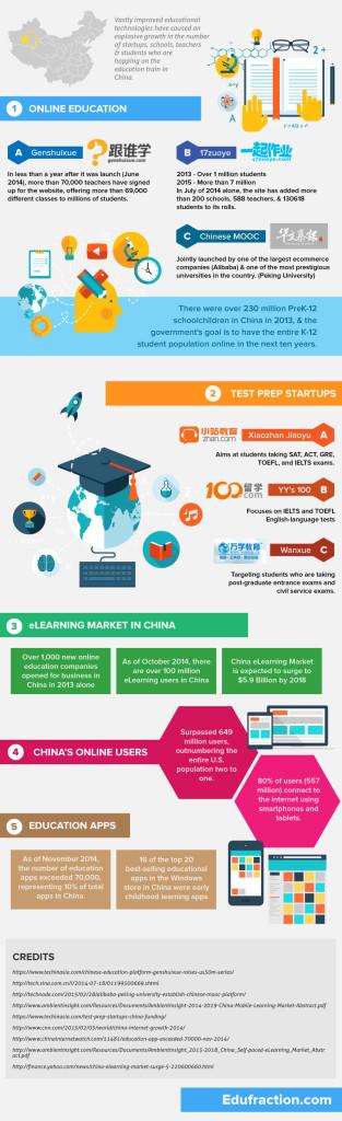 China Educacion en Linea MOOC eLearning