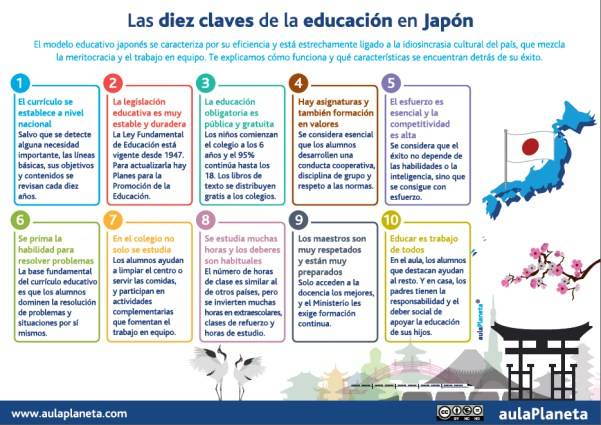 5 0 claves del Sistema Educativo de Japón