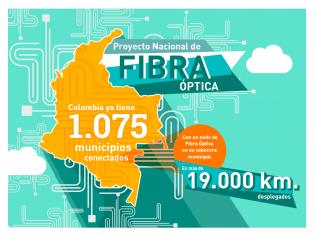 Fibra Colombia