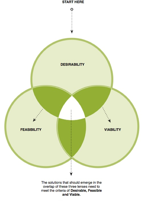 Desirability, feasibility, viability
