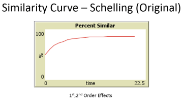 Schelling Similarity Curve - PNG