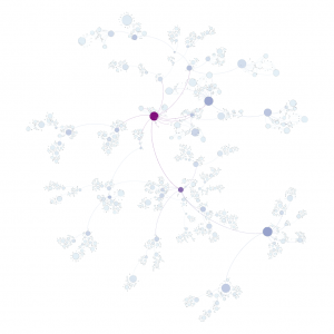 Size of node = Degree Centrality | Color = Eigenvector Centrality (Light Blue = Low, Dark Blue/Purple = High)