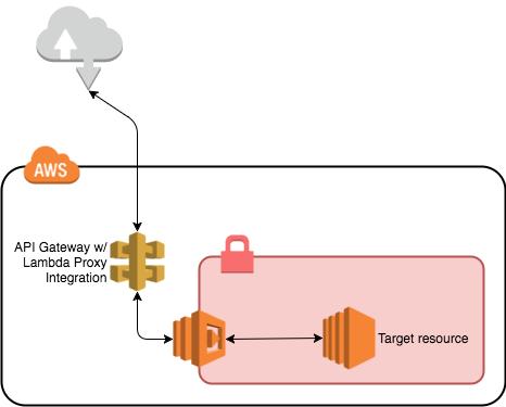 Evaluating API Gateway as a Proxy to internal AWS resources via Lambda and  HTTP Proxy · Josh Durbin