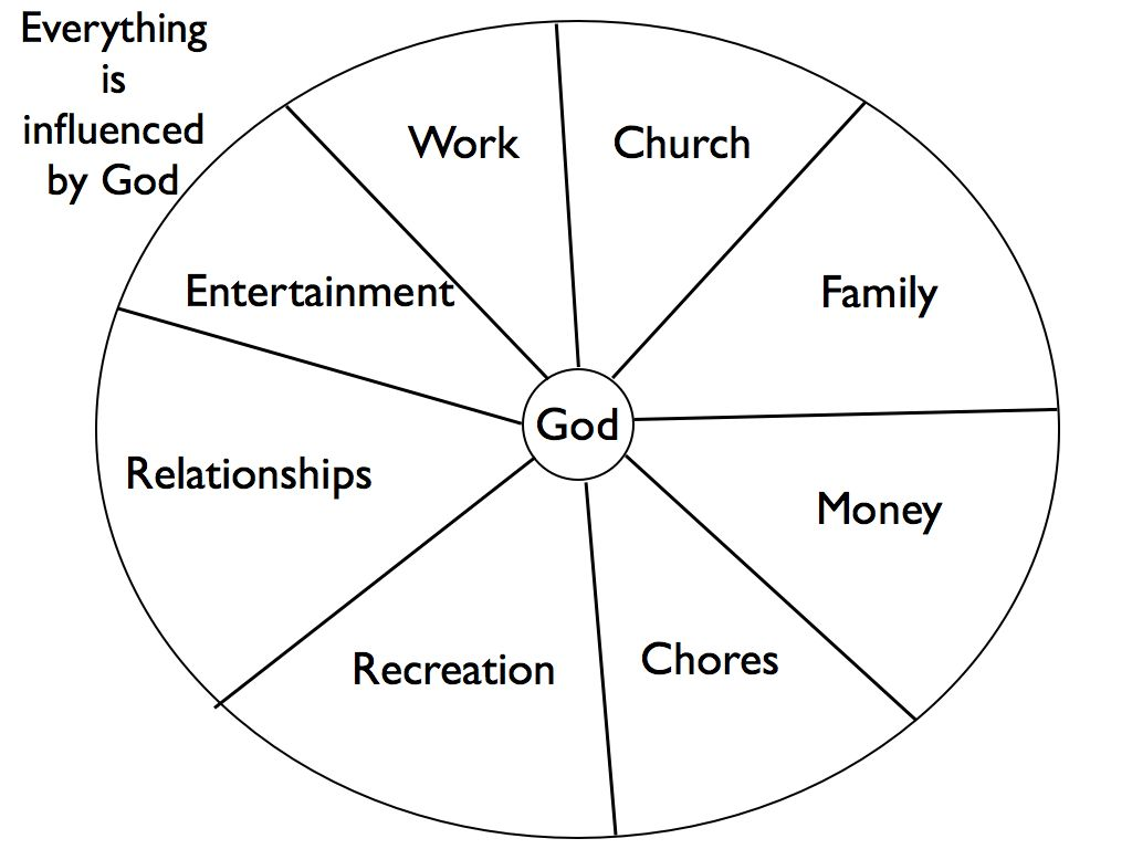 Your Life Chart Life In The Kingdom