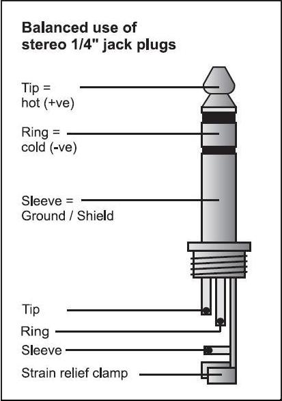 tip, ring, sleeve diagram